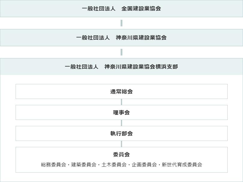 (一社)神奈川県建設業協会横浜支部 組織図